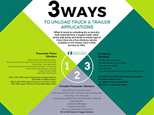 [INFOGRAPHIC] 3 Ways to Unload Truck and Trailer Applications